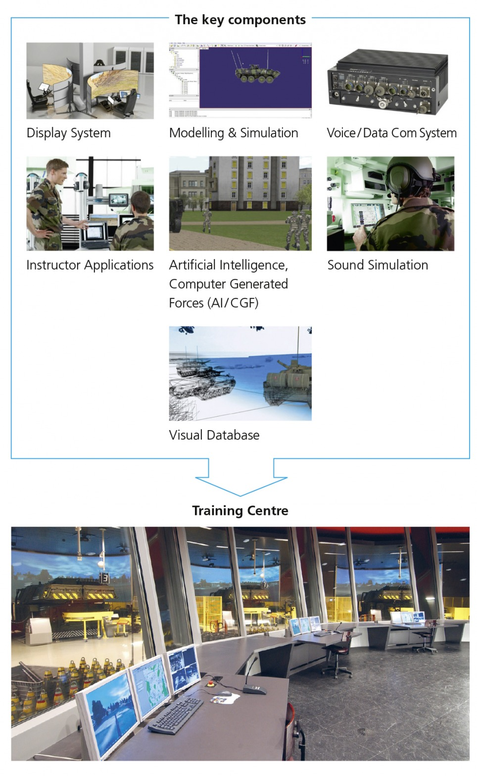 Virtual & Embedded Simulation Centres