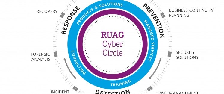 Cyber Security: The Circle to fight Cyber crime and attacks